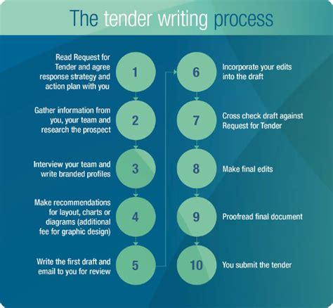 Process essay flowchart png 500x463